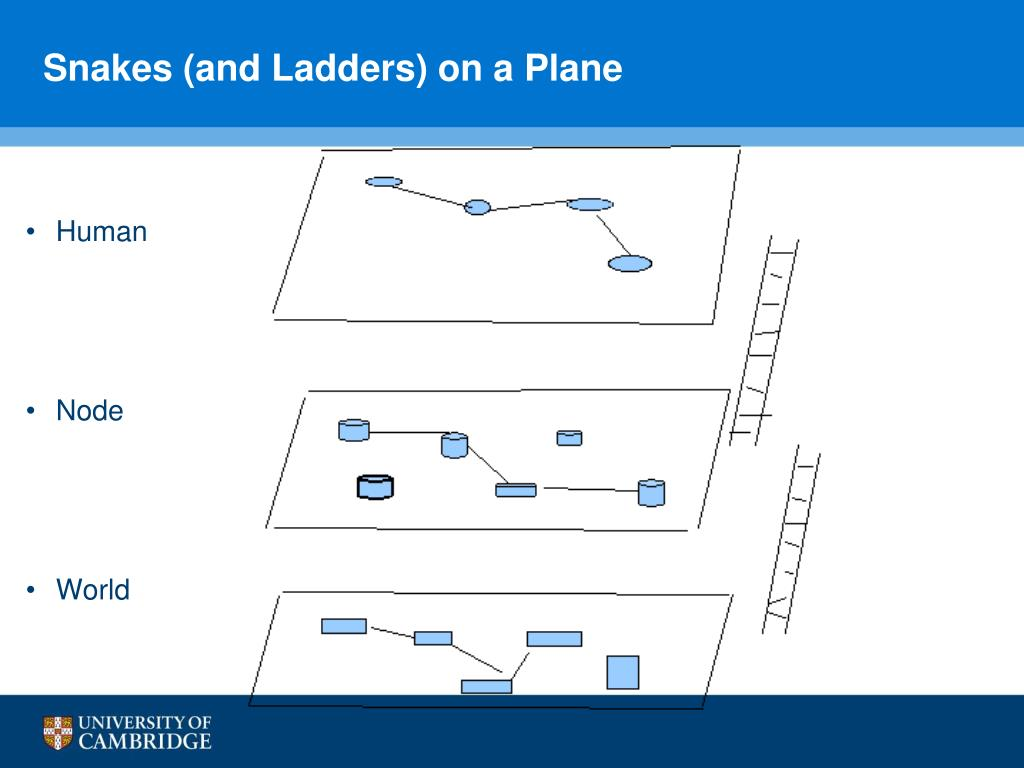 Snakes (and Ladders) on a Plane