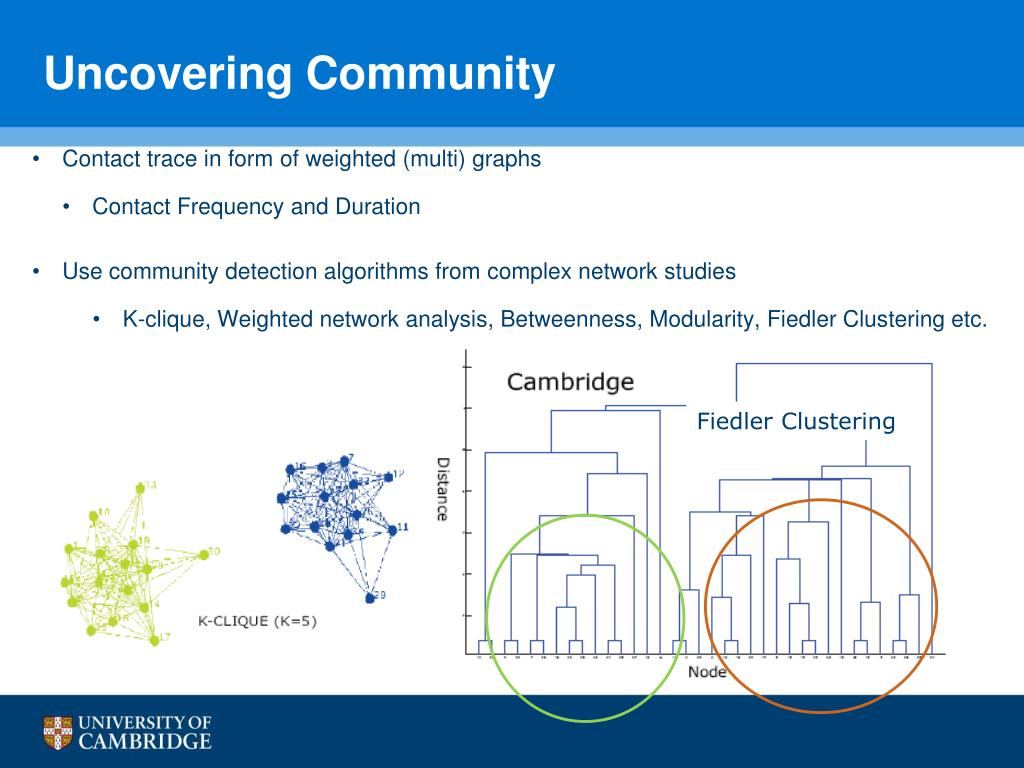 Uncovering Community