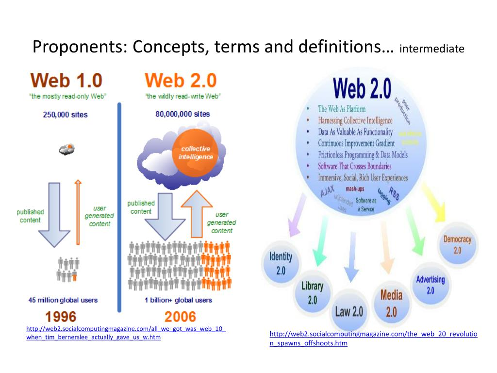Proponents: Concepts, terms and definitions…
