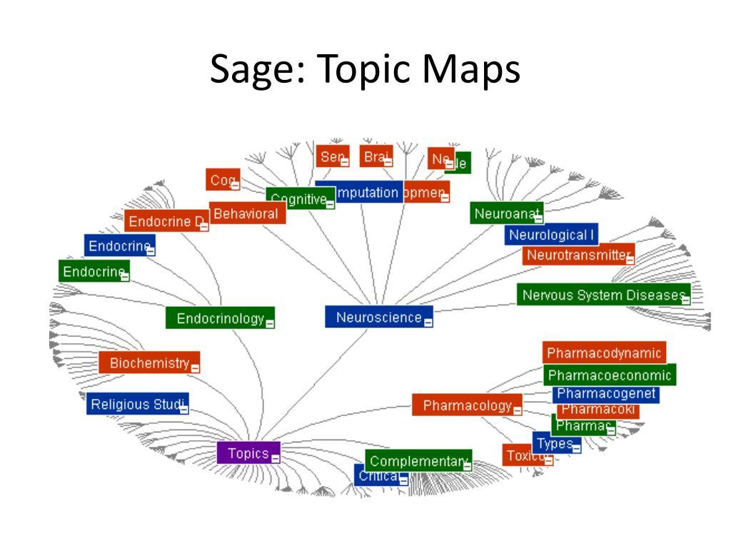 Sage: Topic Maps