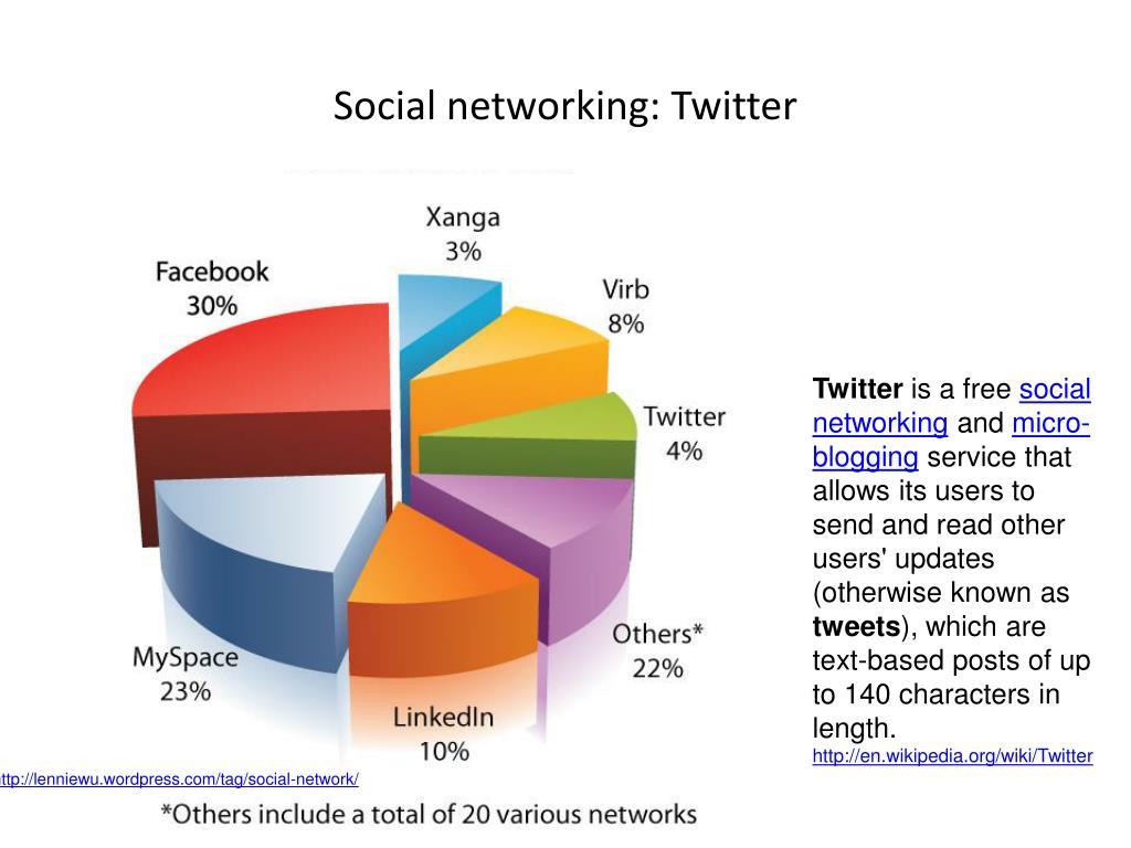 Social networking: Twitter