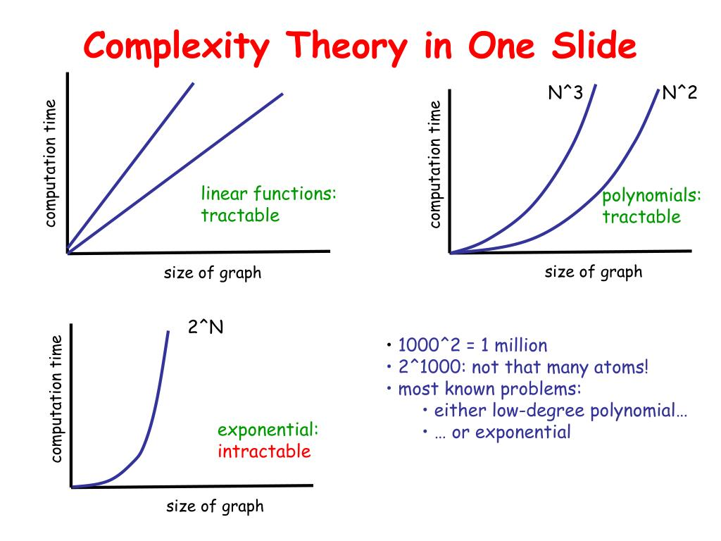 Complexity Theory in One Slide