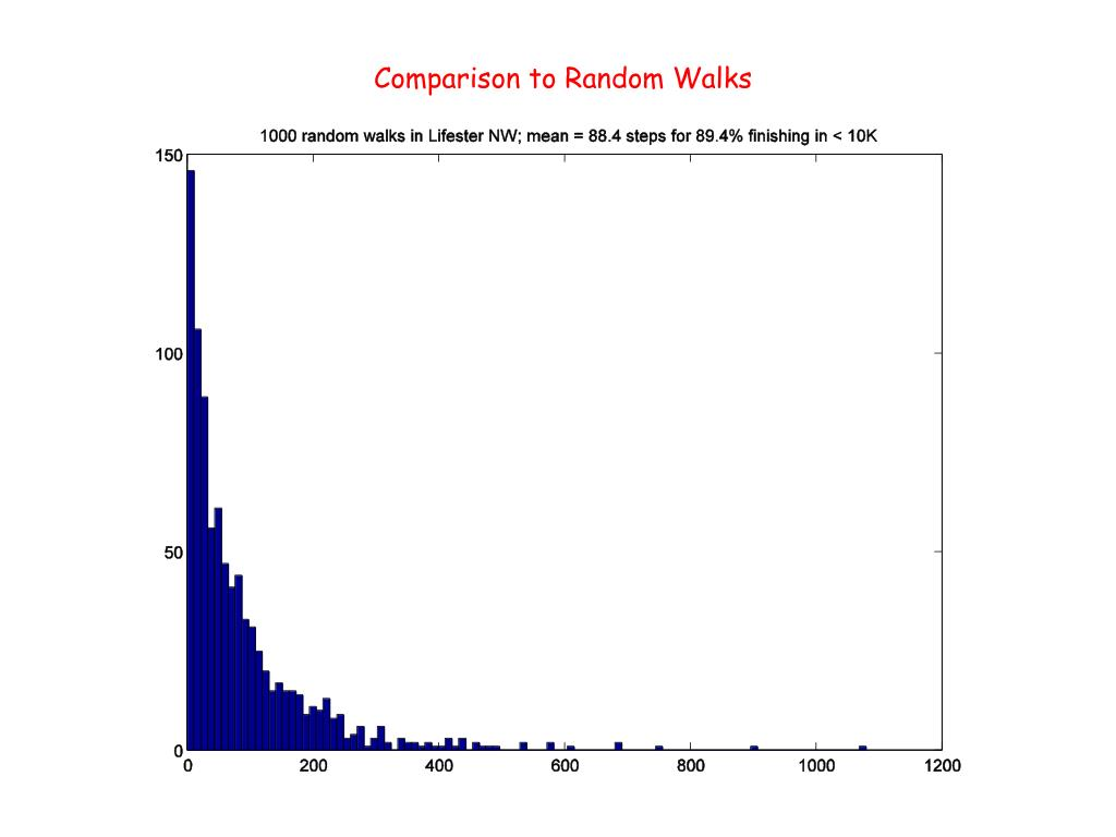 Comparison to Random Walks