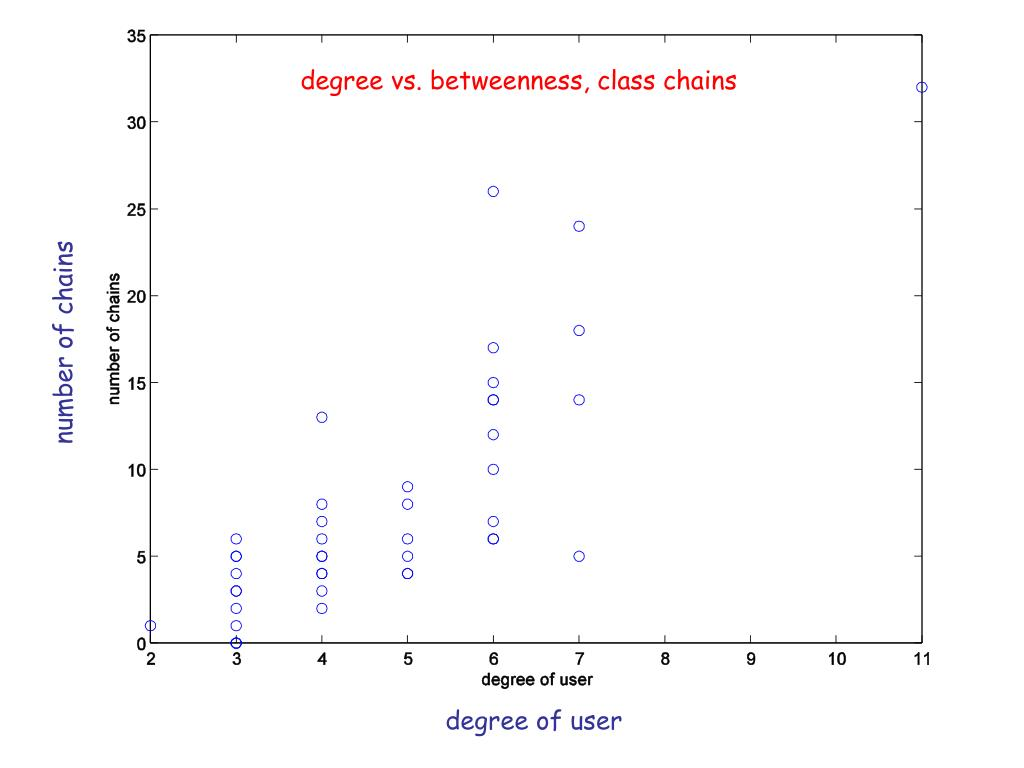 degree vs. betweenness, class chains