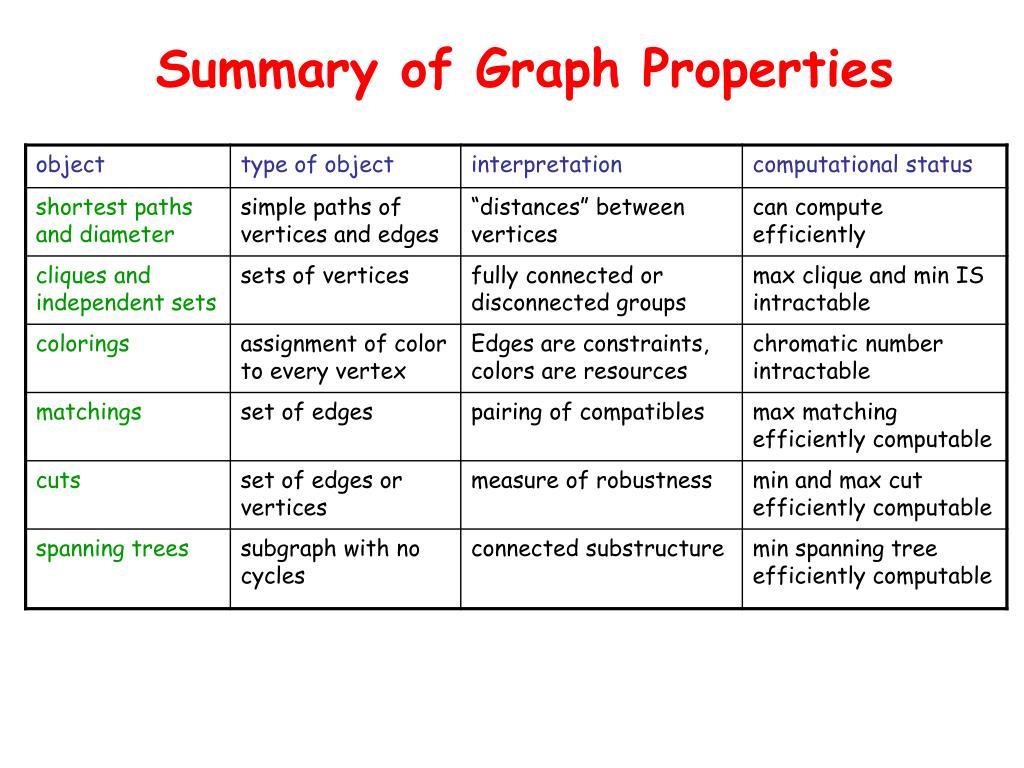 Summary of Graph Properties