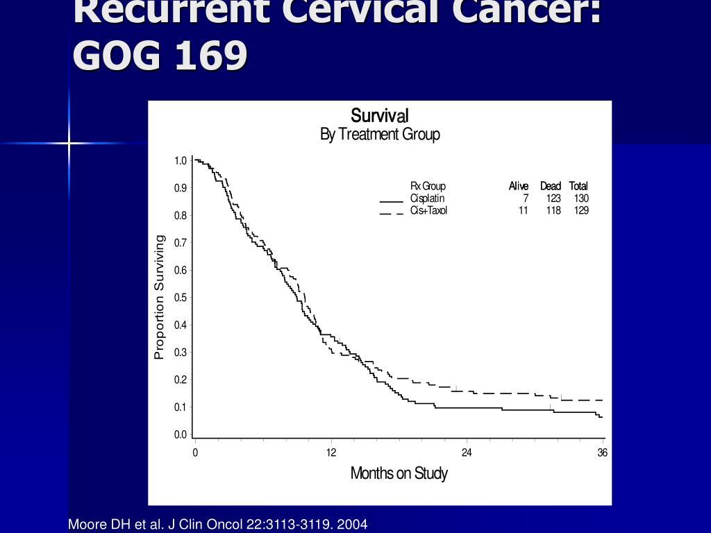 Recurrent Cervical Cancer: