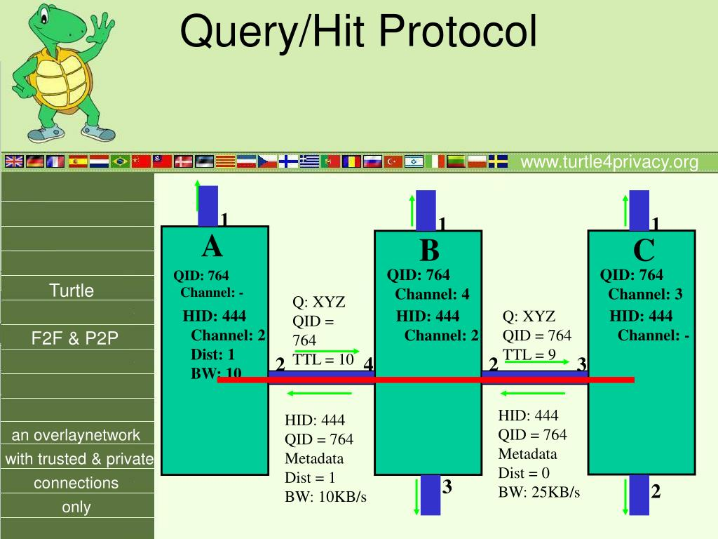 Query/Hit Protocol