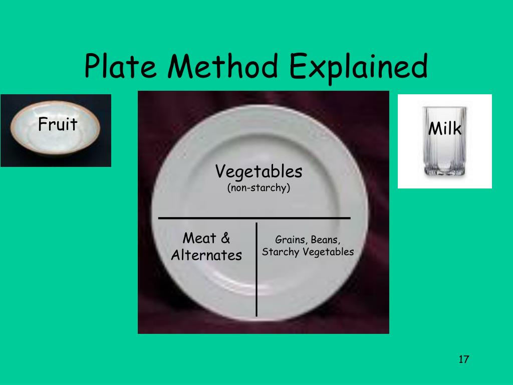 Plate Method Explained