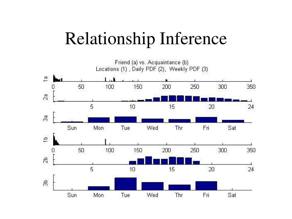 Relationship Inference