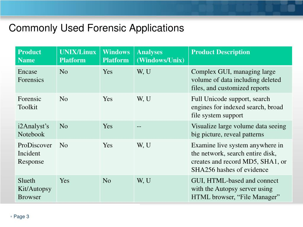 Commonly Used Forensic Applications