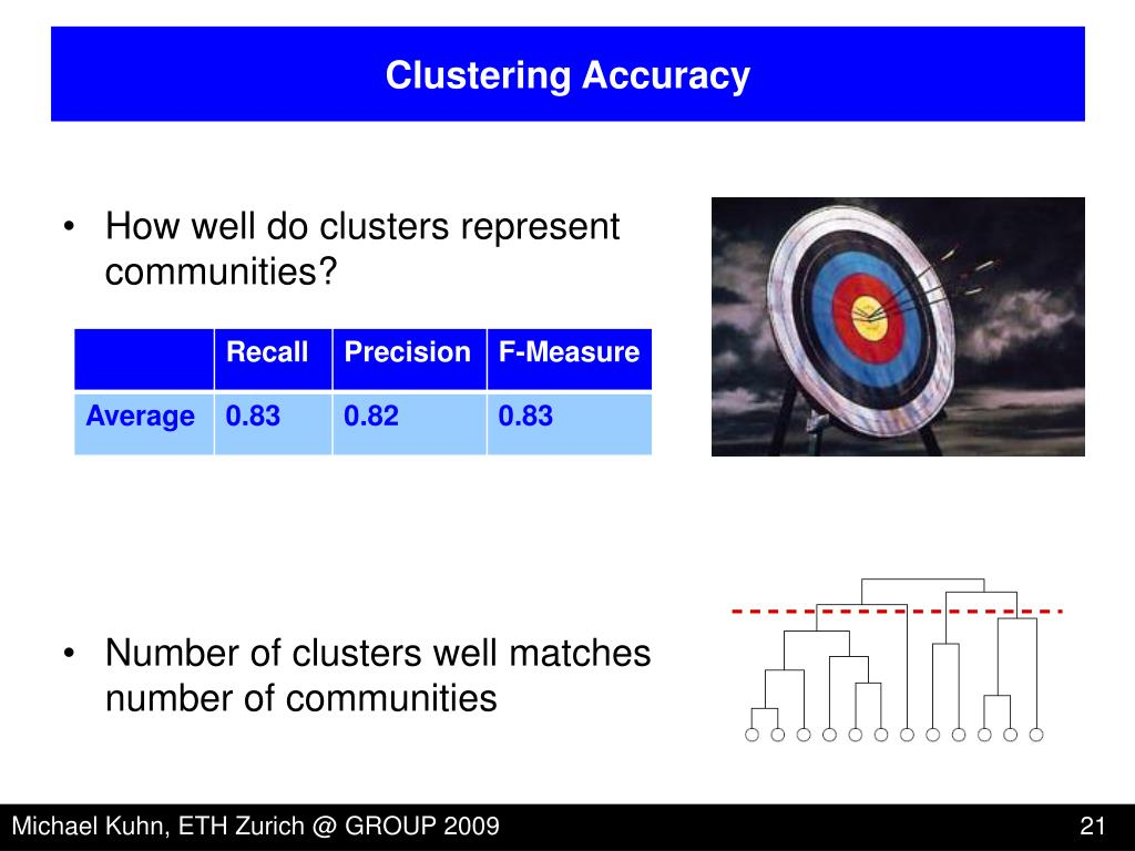 Clustering Accuracy