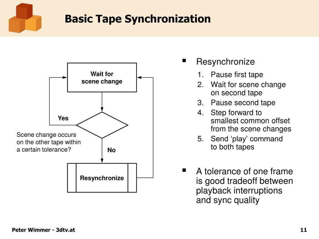 Basic Tape Synchronization