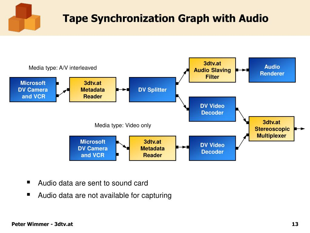 Tape Synchronization Graph with Audio