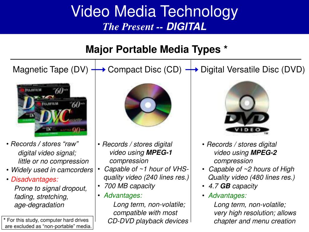 Video Media Technology