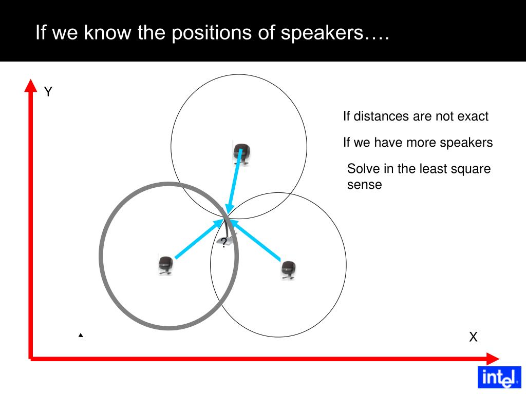 If we know the positions of speakers….