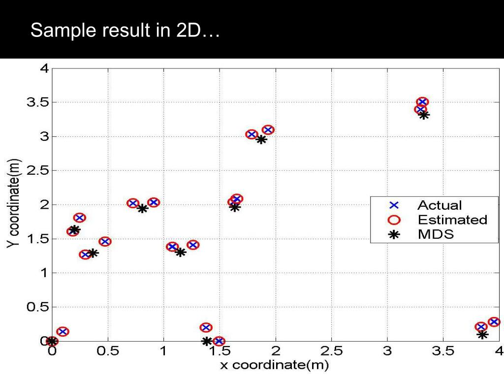 Sample result in 2D…