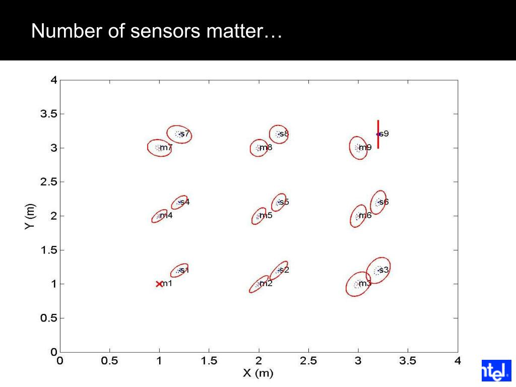 Number of sensors matter…