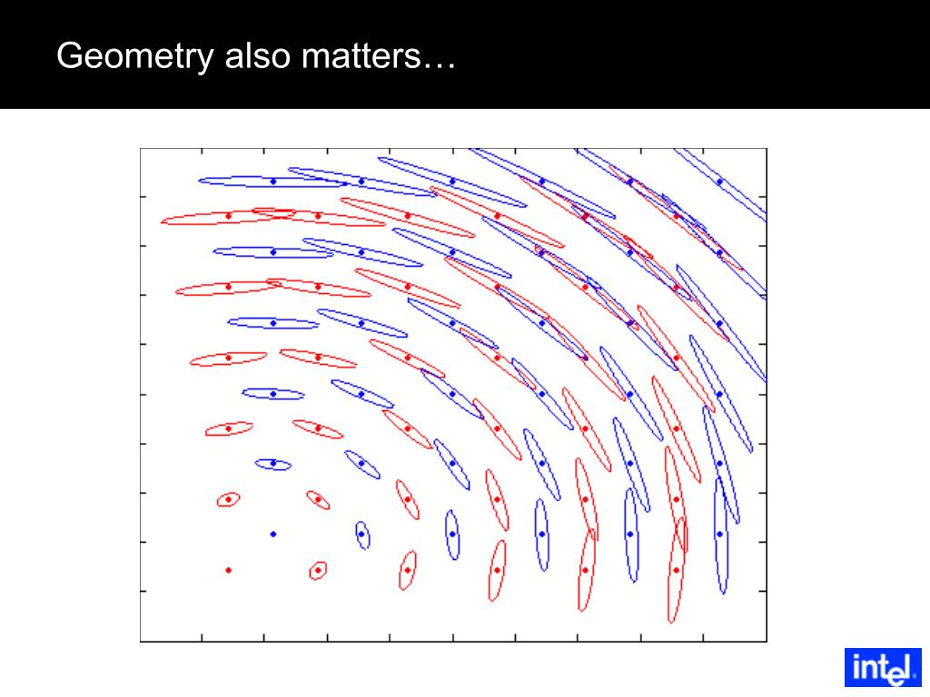 Geometry also matters…