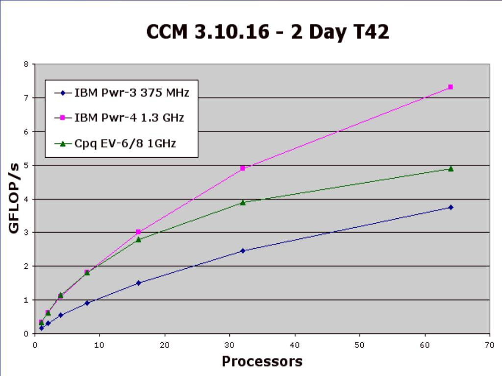 CCM Benchmark Performance on Existing Multiprocessor Clusters