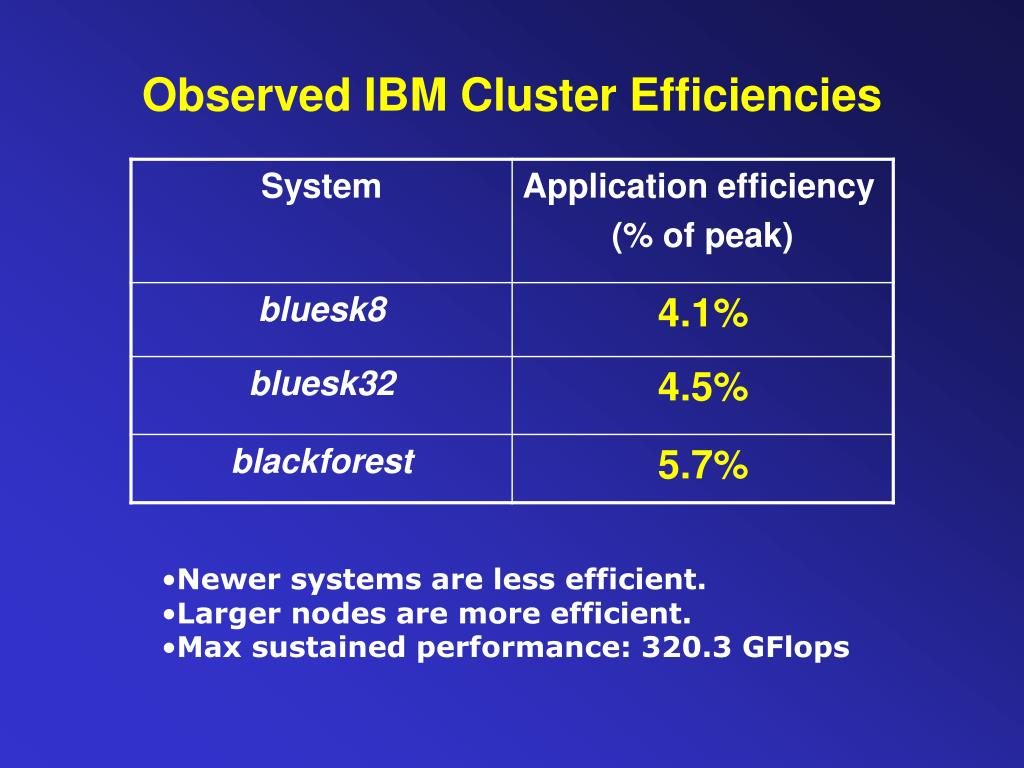 Observed IBM Cluster Efficiencies