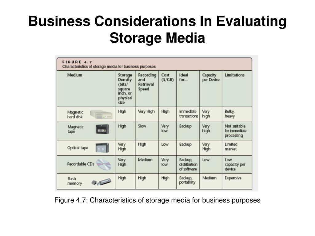 Business Considerations In Evaluating Storage Media