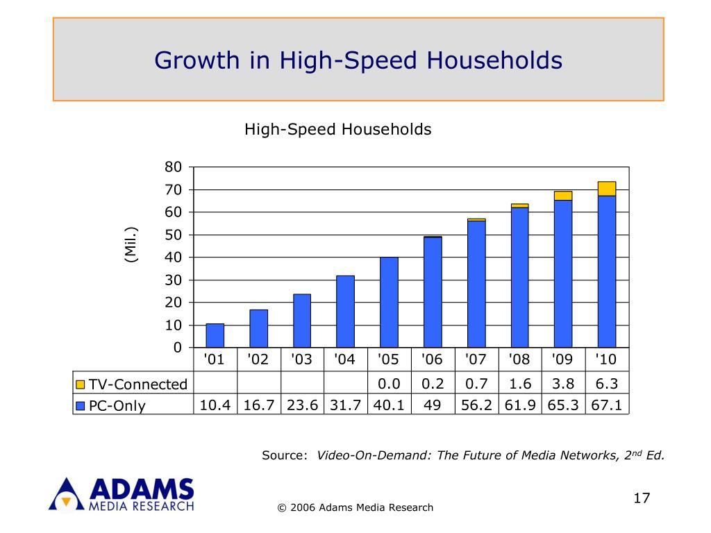 Growth in High-Speed Households