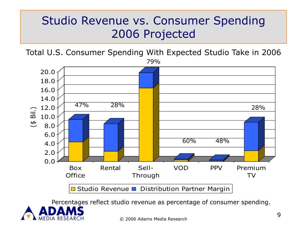 Studio Revenue vs. Consumer Spending