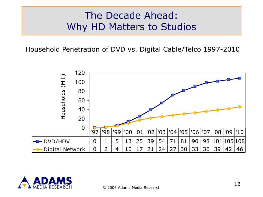 The Decade Ahead: