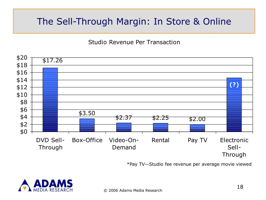 The Sell-Through Margin: In Store & Online