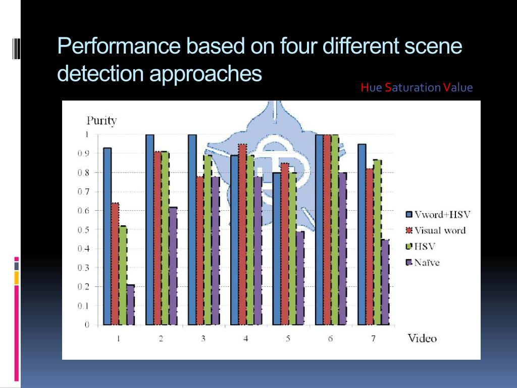 Performance based on four different scene detection approaches
