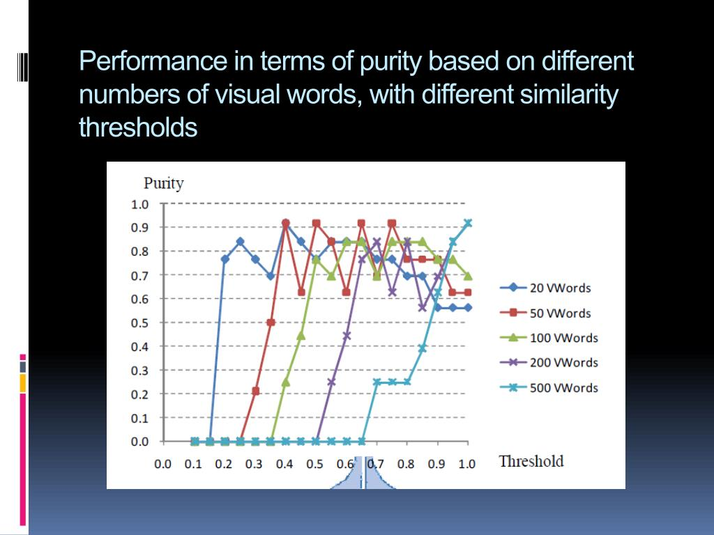 Performance in terms of purity based on different numbers of visual words, with different similarity thresholds