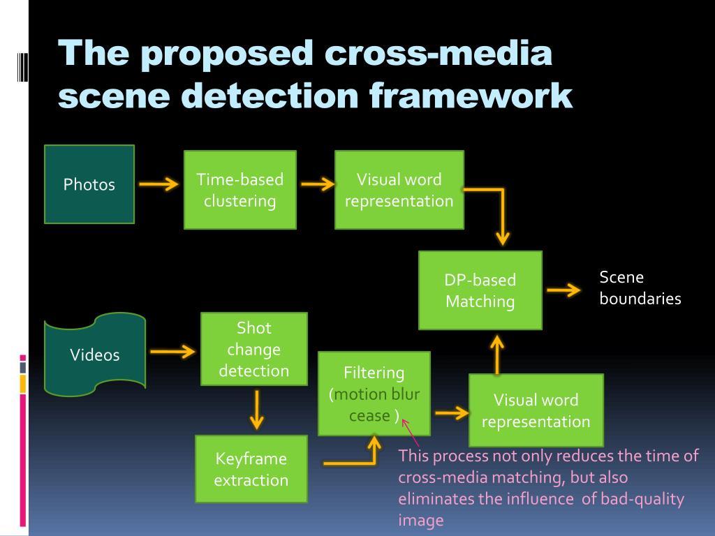 The proposed cross-media scene detection framework