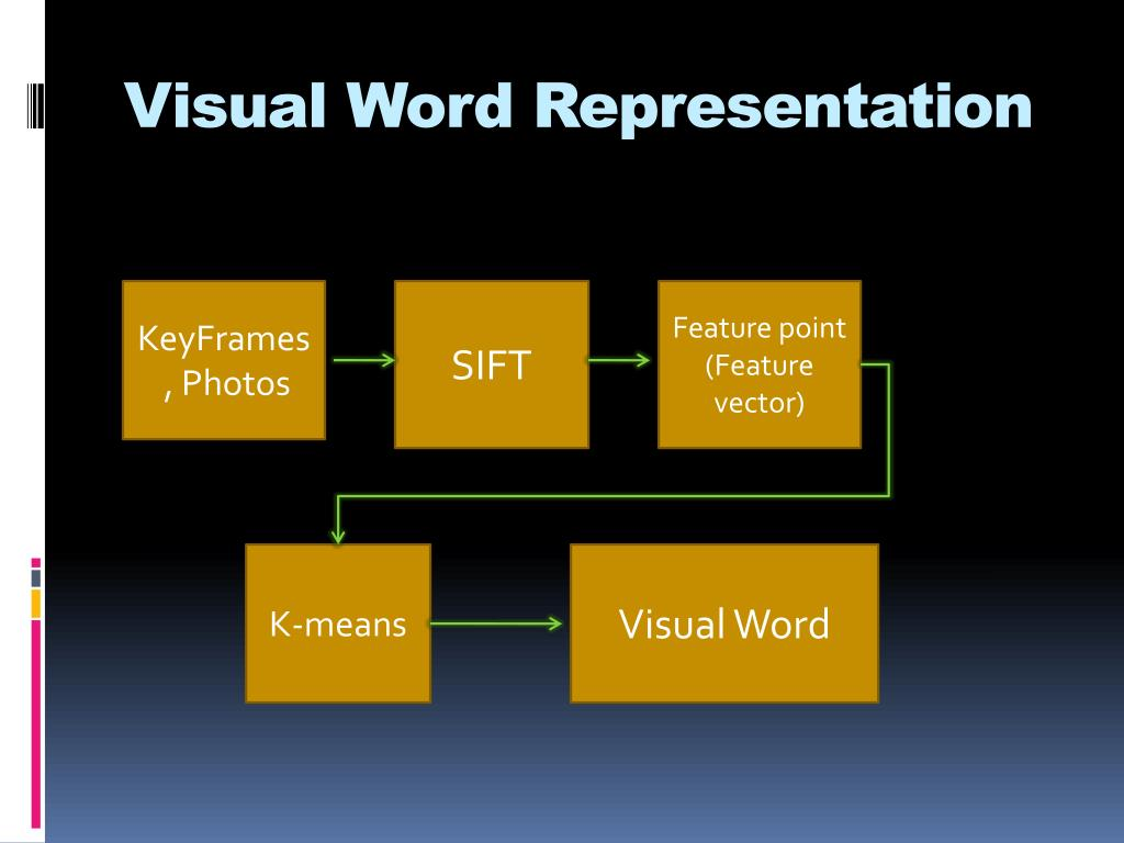 Visual Word Representation