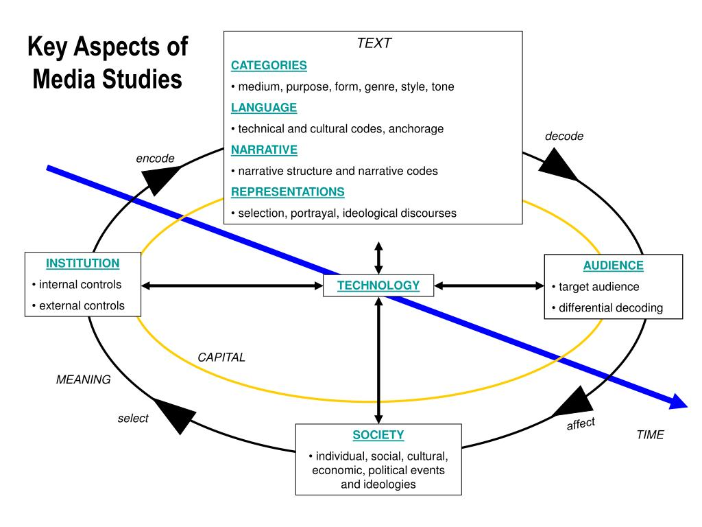 Key Aspects of Media Studies