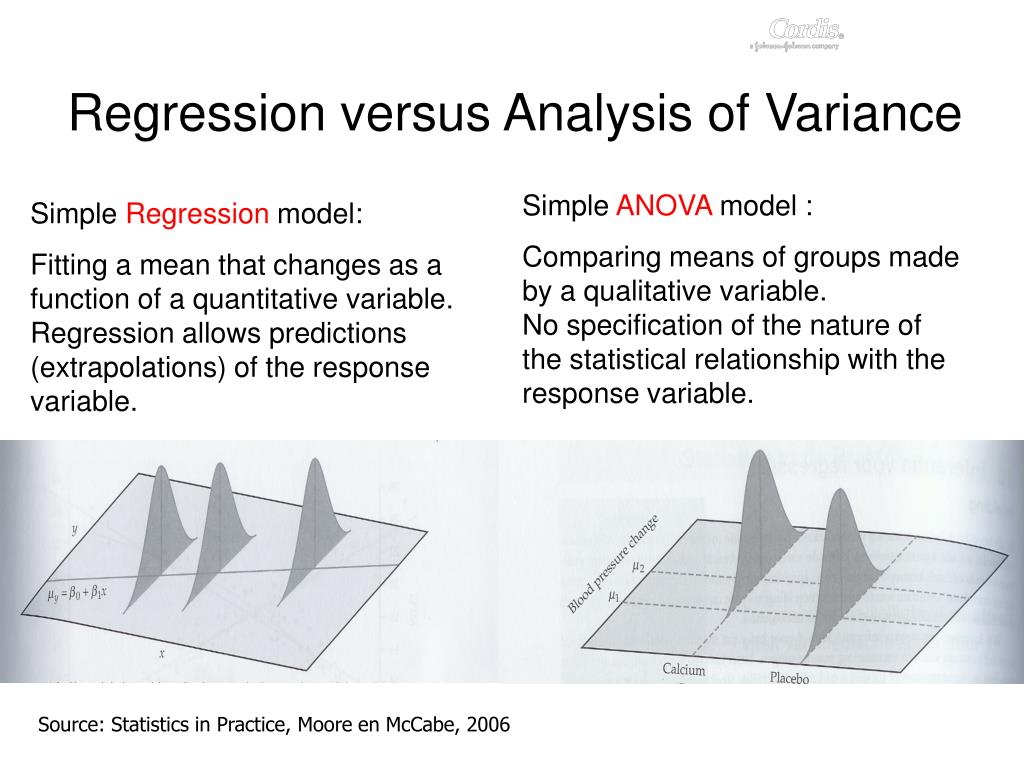 Regression versus Analysis of Variance