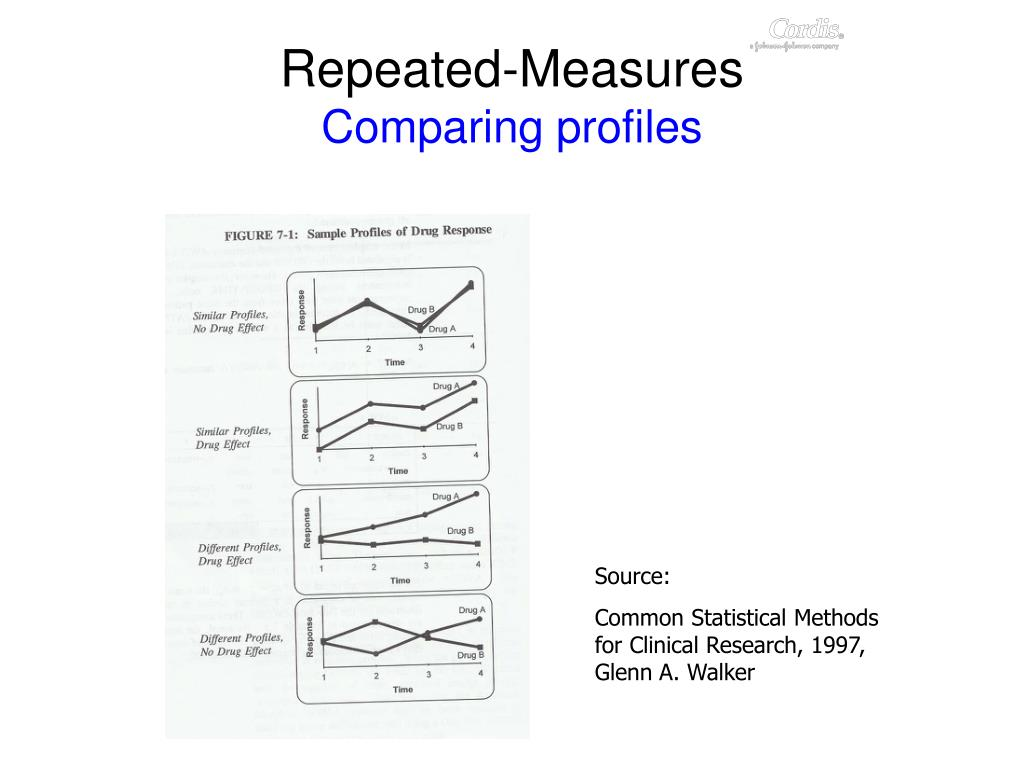 Repeated-Measures