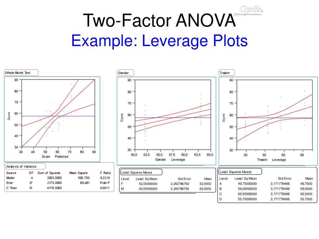 Two-Factor ANOVA
