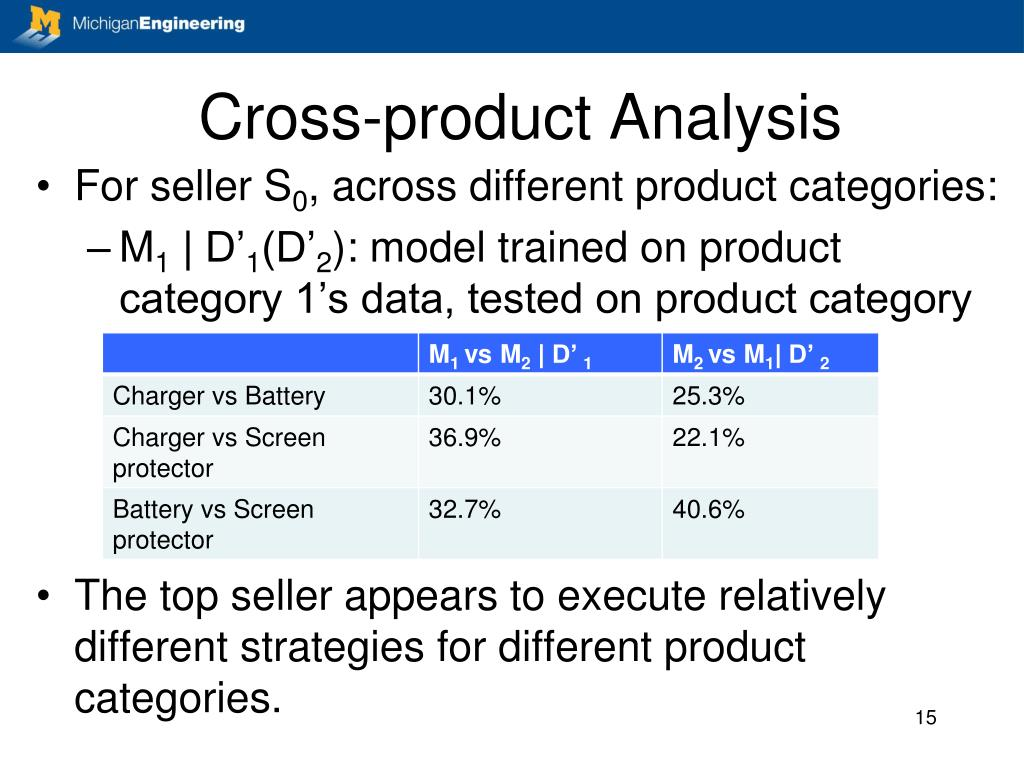 Cross-product Analysis
