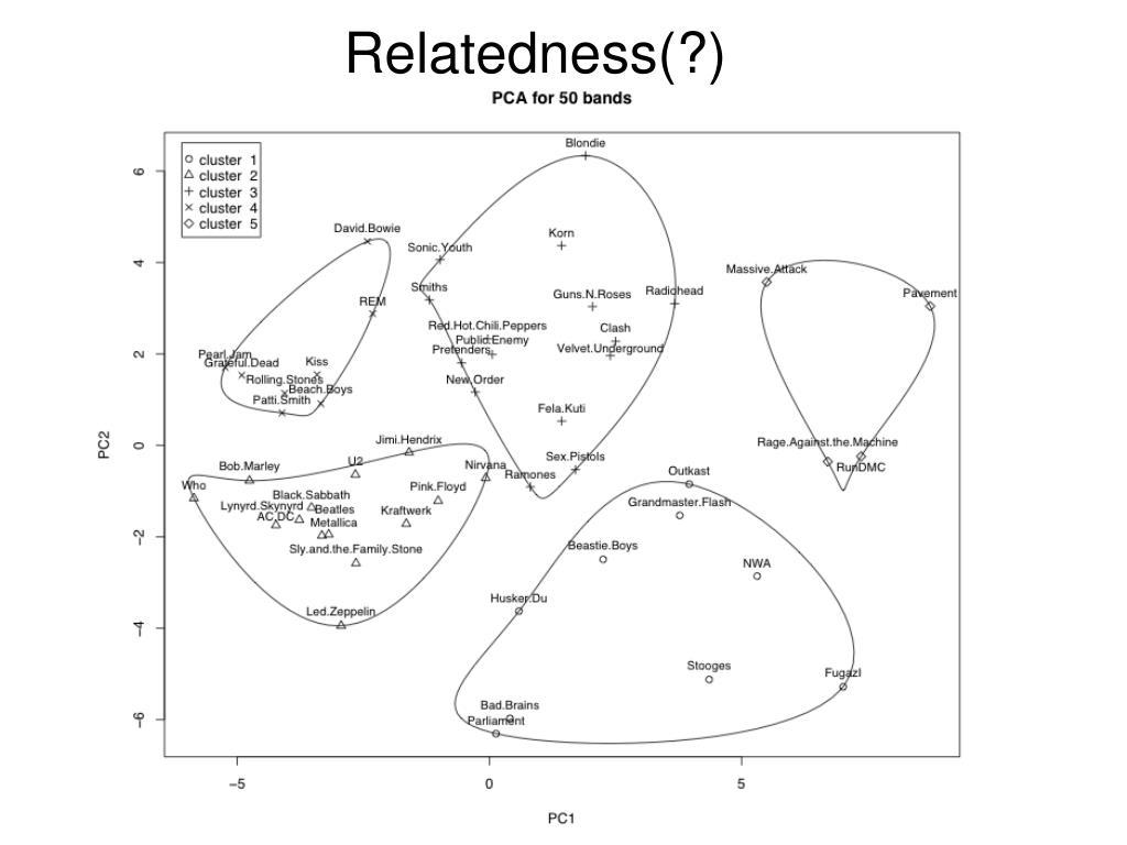 Relatedness(?)