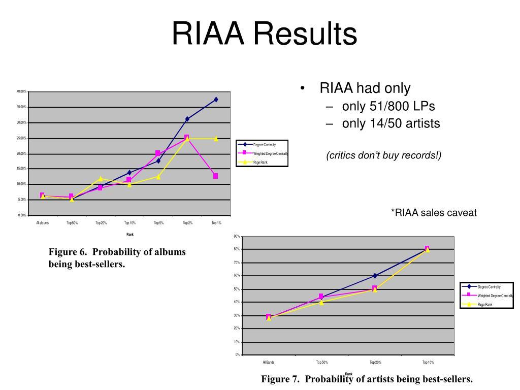 RIAA Results