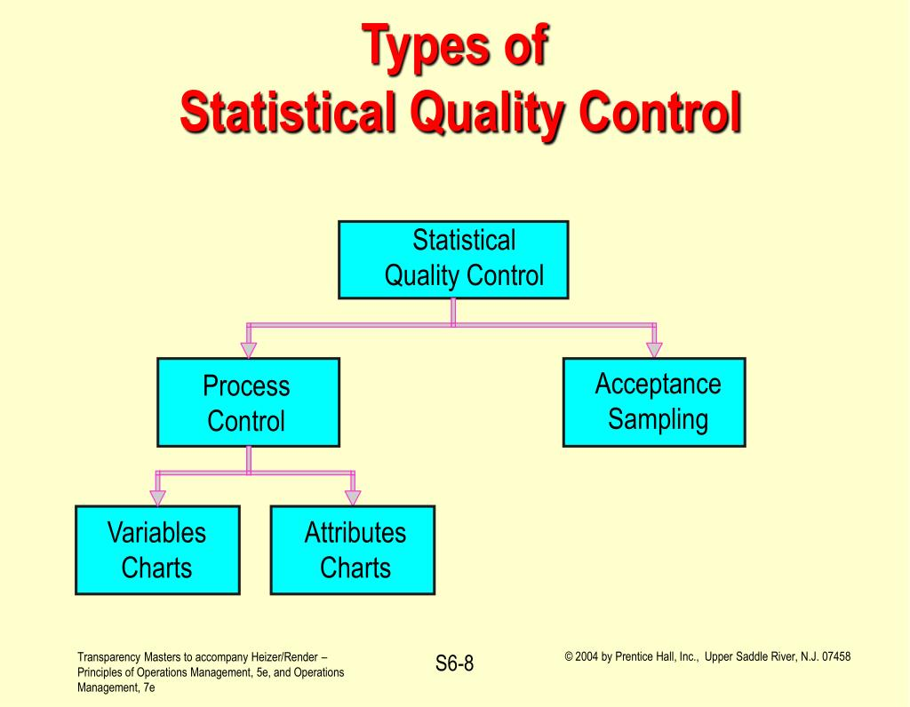 essay on types of control process Describe in detail the process of include a description of the cell types and a define the following plant responses and explain the mechanism of control.