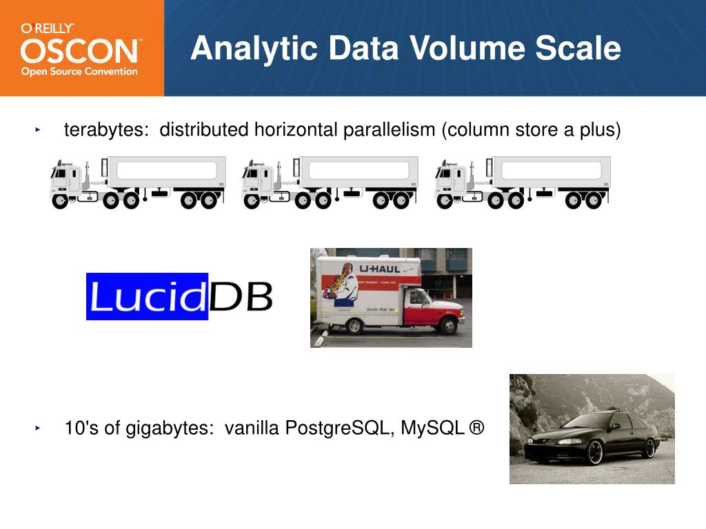 Analytic Data Volume Scale