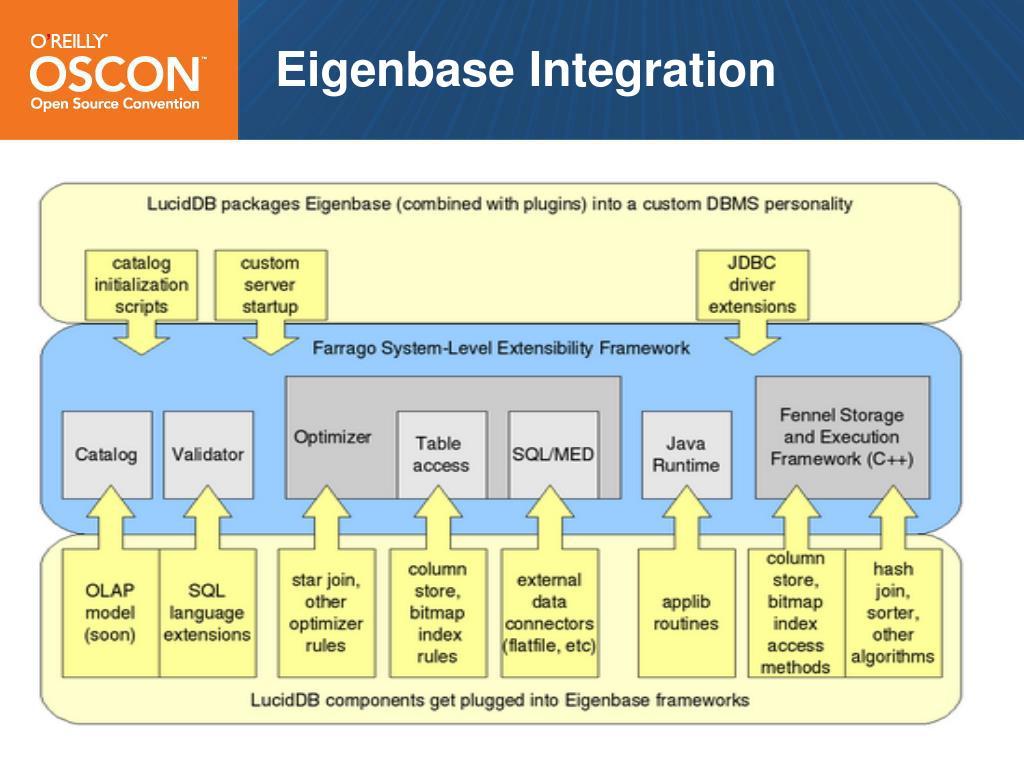 Eigenbase Integration