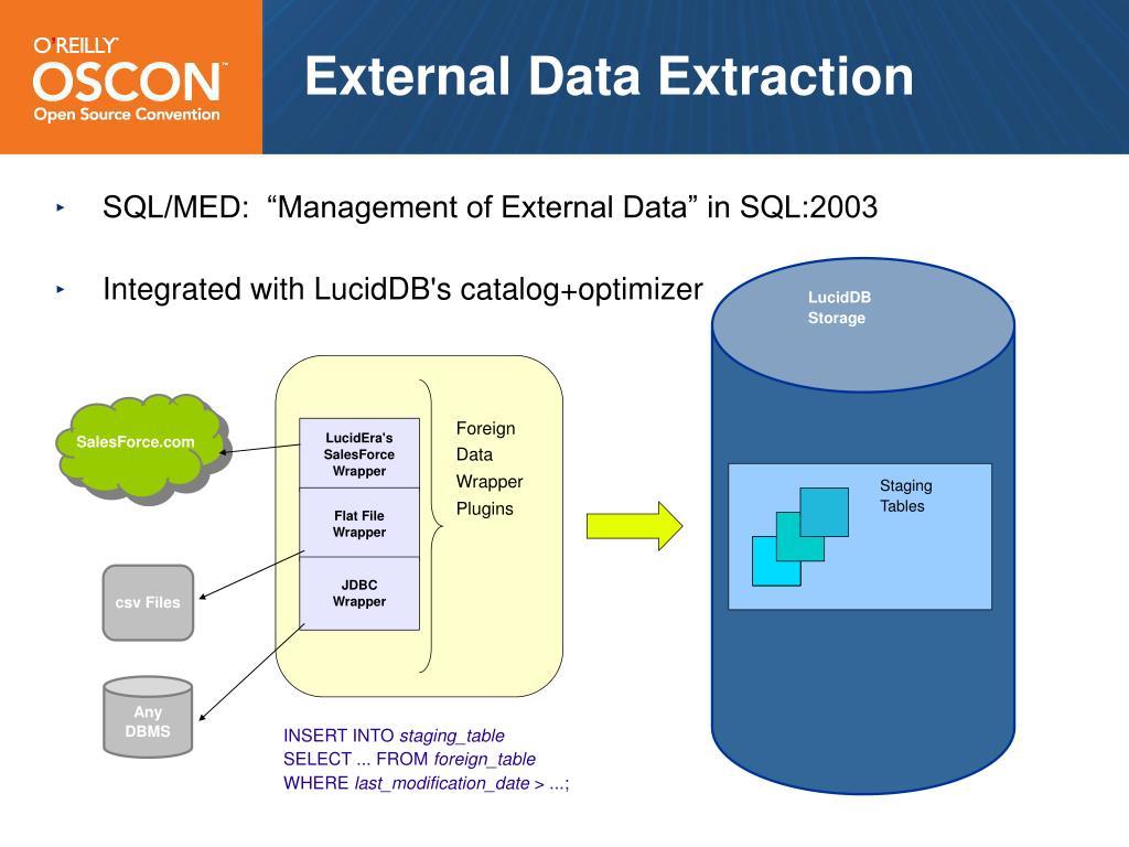 External Data Extraction