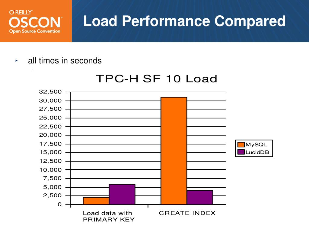 Load Performance Compared