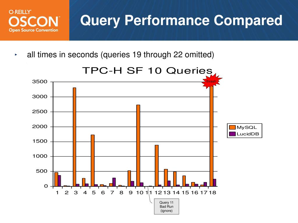 Query Performance Compared
