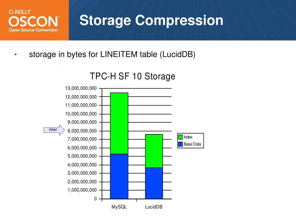 Storage Compression