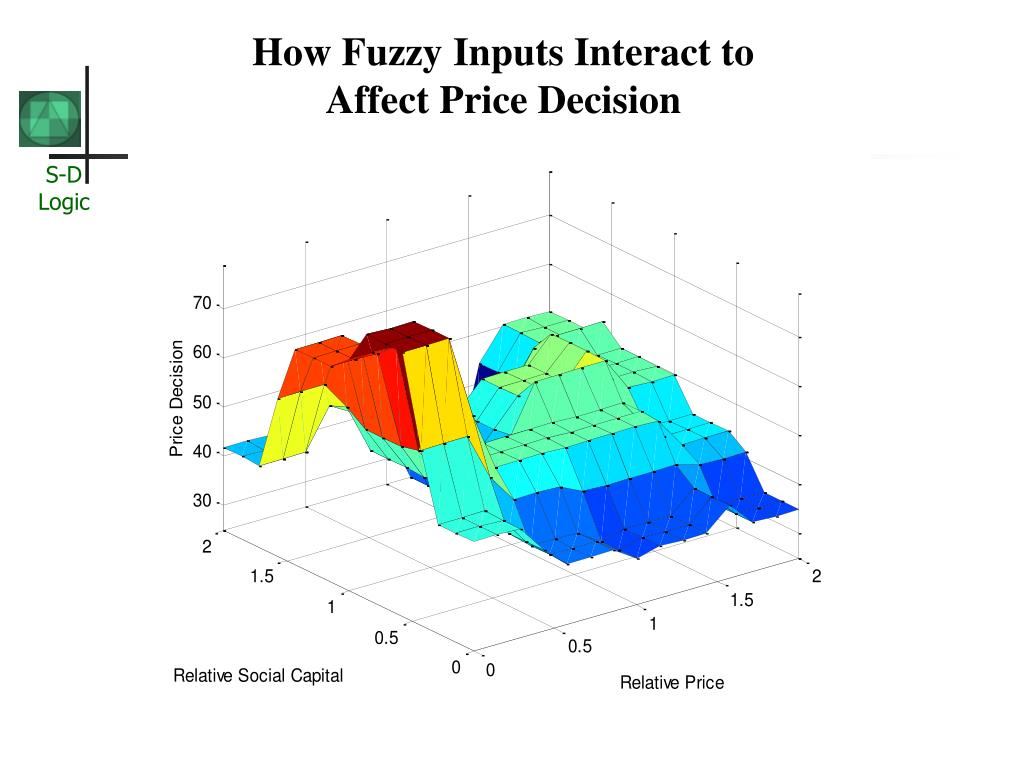 How Fuzzy Inputs Interact to Affect Price Decision