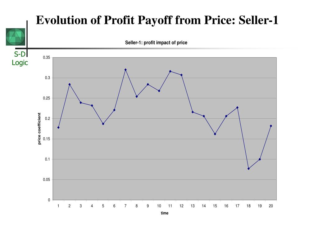 Evolution of Profit Payoff from Price: Seller-1