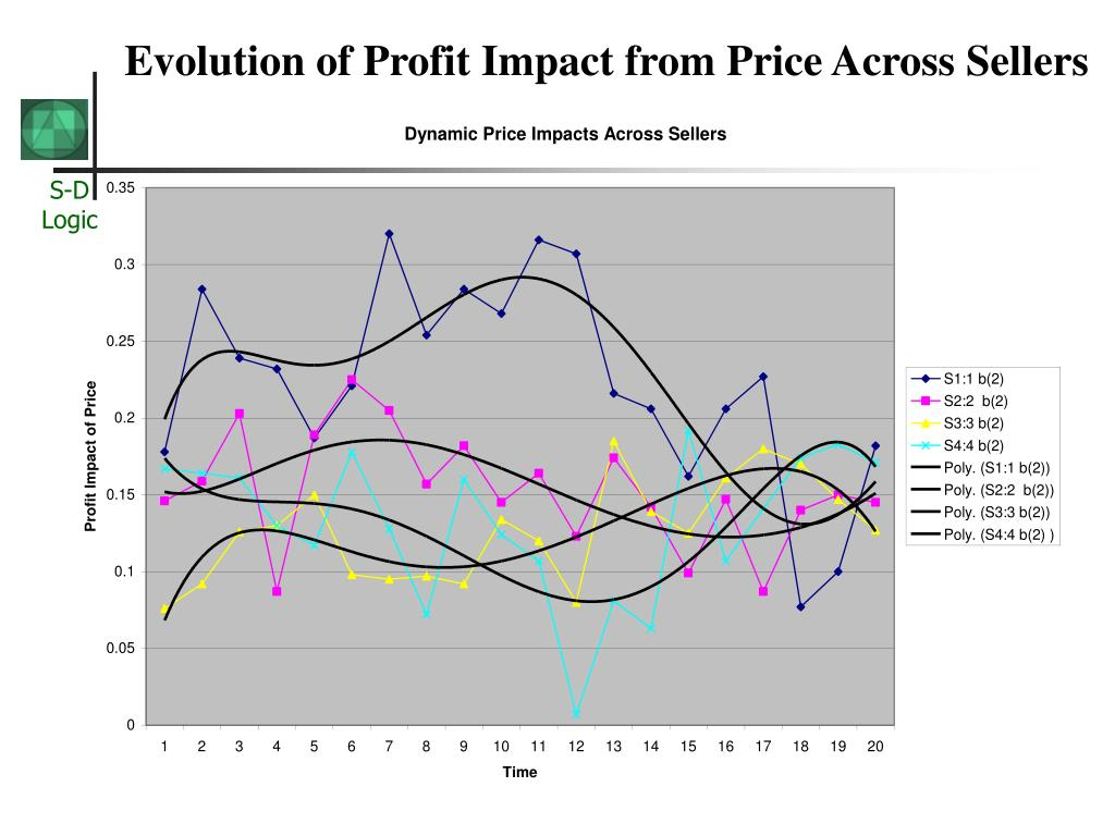 Evolution of Profit Impact from Price Across Sellers